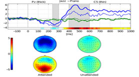 Decoding Auditory Attention in Polyphonic Music with EEG